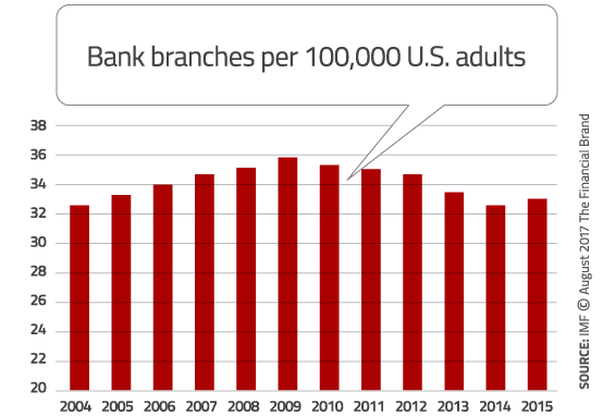 branches-per-100k-adults