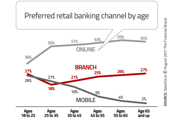 preferred-banking-channel-by-age-1