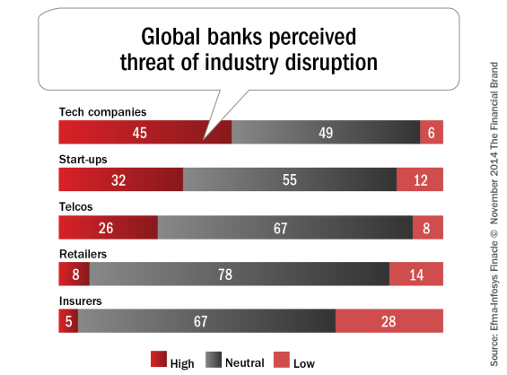 Global_banks_perceived_threat_of_industry_disruption-565x418