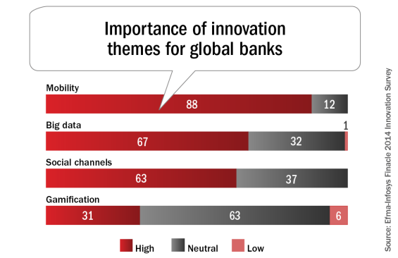 Importance_of_innovation_themes_for_global_banks-565x366