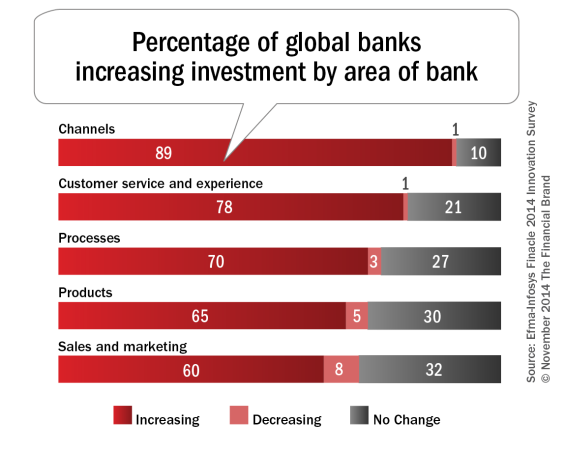 Percentage_of_global_banks_increasing_investment_by_area_of_bank-565x449
