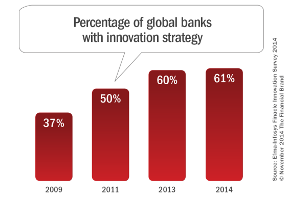 Percentage_of_global_banks_with_innovation_strategy-565x388