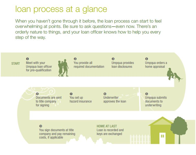 umpqua loan process