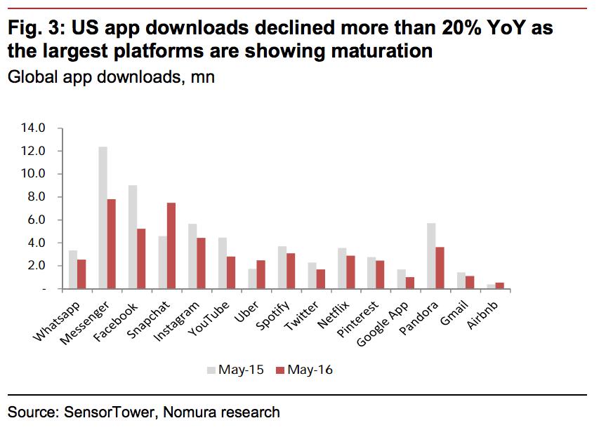 US App downloads Nomura 1