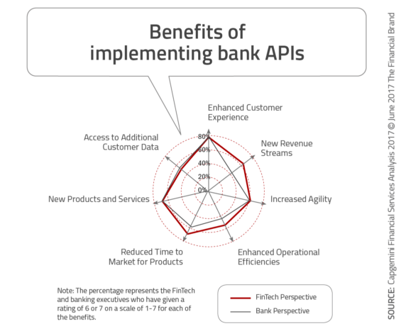 Benefits_of_implementing_bank_APIs-565x467