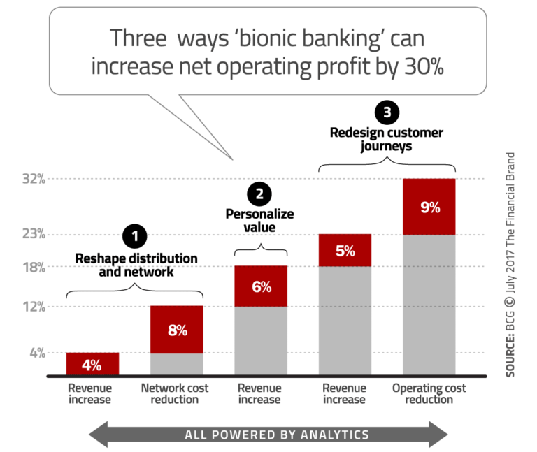 bionic-banking-revenue-growth-768x647
