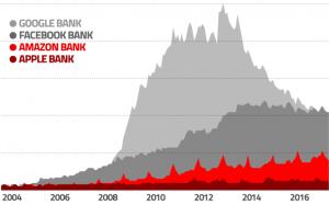 gafa_banking_models