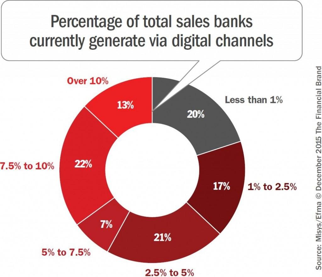 bank-sales