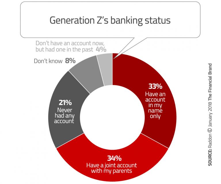 Generation-Z-Banking-Status-768x639