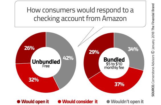 amazon-checking-account