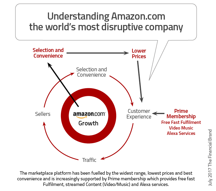 Understanding_amazon_com_the_worlds_most_disruptive_company