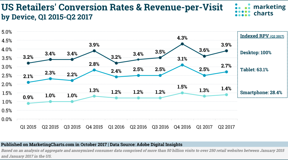 ADI-Retail-Conversion-Rates-RPV-by-Device-Oct2017