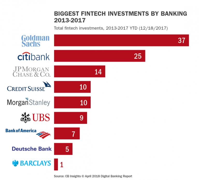 Biggest_fintech_investments_by_banking_2013_2017-768x692