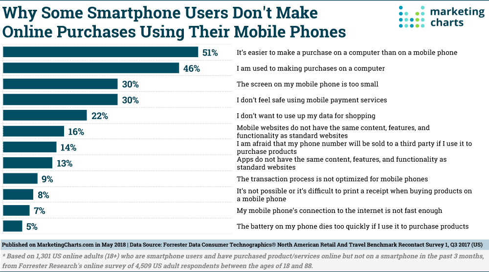 Forrester-Barriers-to-Smartphone-Commerce-May2018