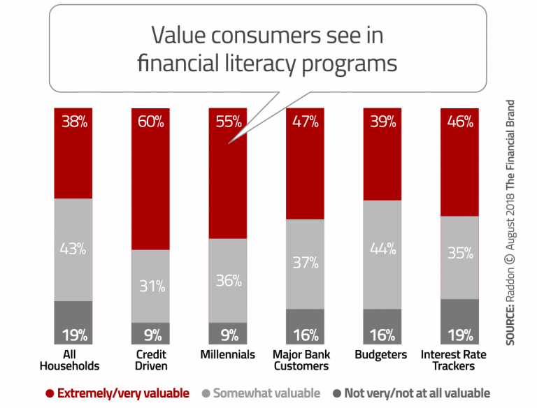 Value-of-Financial-Literacy-Programs-768x584