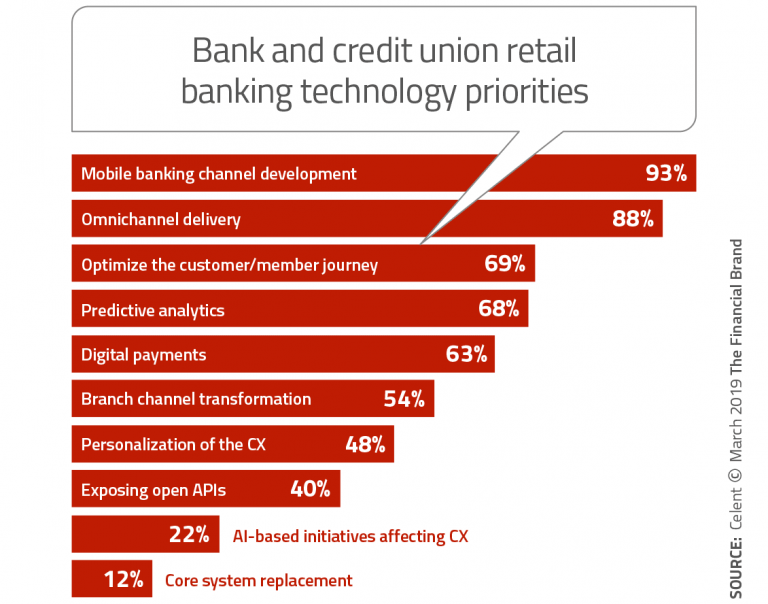 Banking-Tech-Priorities-768x604